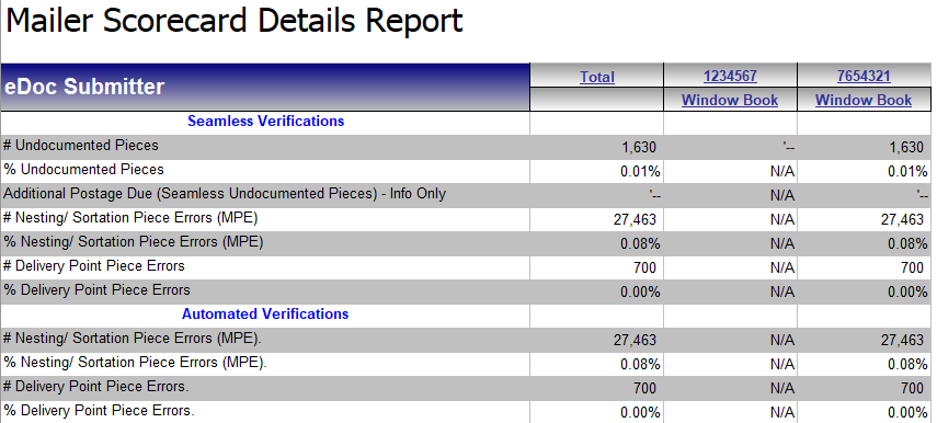 Undocumented-Mail-Mailer-Scorecard